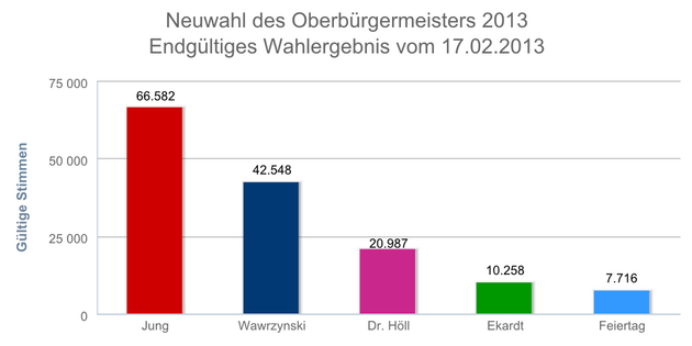 Balkendiagramm mit den Ergebnissen der Neuwahl des Oberbürgermeisters in Leipzig am 17.02.2013. Burkhard Jung hat die meisten Stimmen erhalten.