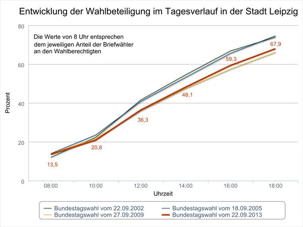 Diagramm mit der Wahlbeteiligung zu den Bundestagswahlen 2013, 2009, 2005 und 2002 in der Stadt Leipzig.