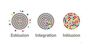 Drei Kreise mit bunten Punkten erklären die Fachbegriffe Inklusion, Integration, Exklusion.