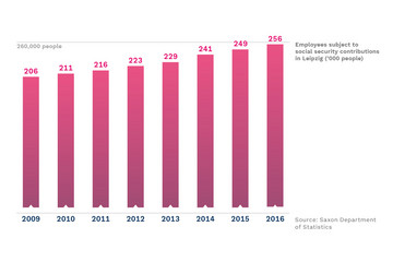 Bild wird vergrößert: A bar chart shows the positive development of employees subject to social security from 2009 to 2016.
