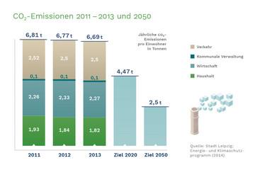 Bild wird vergrößert: Ein Balkendiagramm zeigt die kontinuierliche Senkung der CO2 Emissionen in Leipzig.