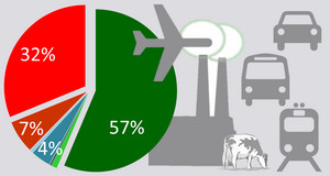 Tortendiagramm mit Prozentzahlen, daneben grafische Symbole eines Autos, Zugs, Busses, Flugzeugs, einer Kuh und einer Fabrik