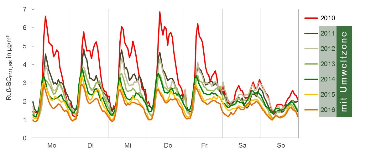 Diagramm mit unterschiedlich farbigen Linien. Man erkennt deutlich den Rückgang der Ruß-Werte ab Einführung der Umweltzone im jahr 2010
