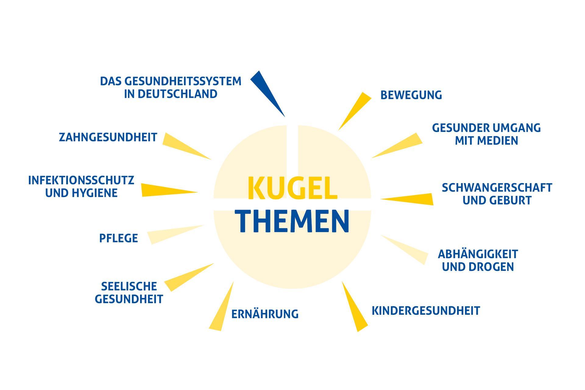 sonnenähnliches Mindmap mit den KuGeL-Themen
