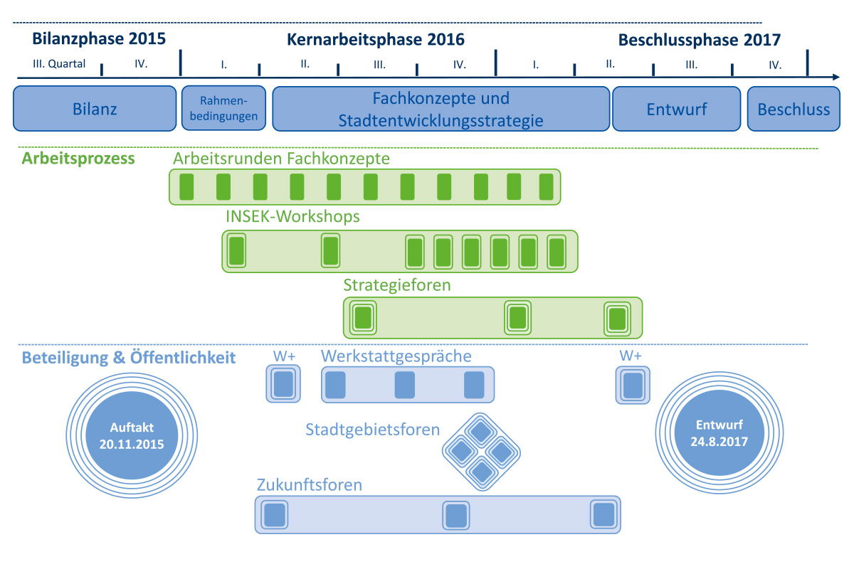 """Ein Schema stellt den Prozess zur Erarbeitung des INSEK """"Leipzig 2030"""" grafisch dar. Parallel zu den drei Prozessphasen: Bilanzphase 2015, Kernarbeitsphase 2016 und Beschlussphase 2017 werden die einzelnen Veranstaltungen zum Arbeitsprozess sowie zur Beteiligung und Öffentlichkeitsarbeit aufgeführt."""