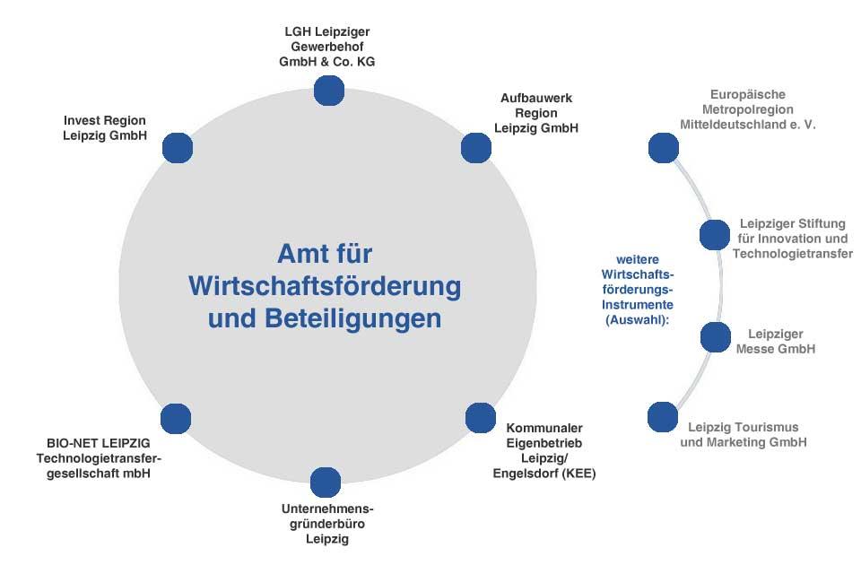 Grafik: Amt für Wirtschaftsförderung und Beteiligungen