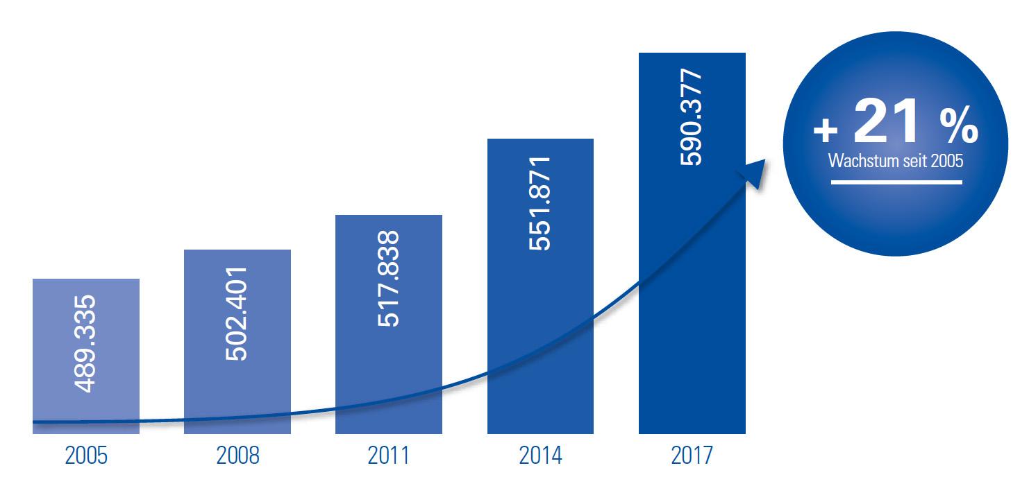 Grafik der Bevölkerungsentwicklung mit steigenden Einwohnerzahlen