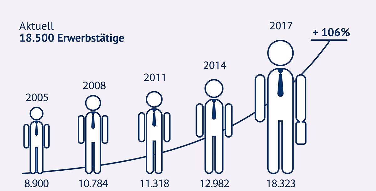 Die Grafik zeigt die Entwicklung der Erwerbstätigen im Leipziger Cluster Automobil- und Zulieferindustrie von 2005 bis 2017.