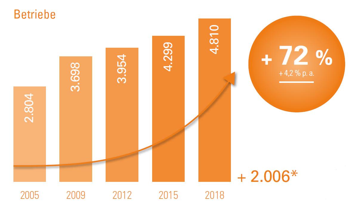 Die Entwicklung in der Anzahl der Betriebe im Leipziger Medien- und Kreativcluster: In der Zeit von 2005 bis 2018 stieg die Zahl der Betriebsansiedlungen und Betriebsgründungen um 72 Prozent beziehungsweise 2.006 Betriebe an.