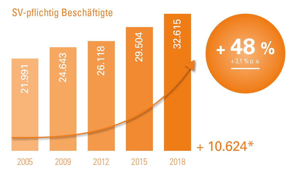 Grafik mit der Entwicklung der sozialversicherungspflichtig Beschäftigten im Leipziger Medien- und Kreativcluster von 2005 bis 2018.