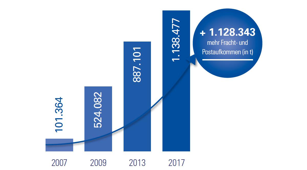 Grafik der Entwicklung des Fracht-und Postaufkommens Leipzig/Halle Airport bis 2017
